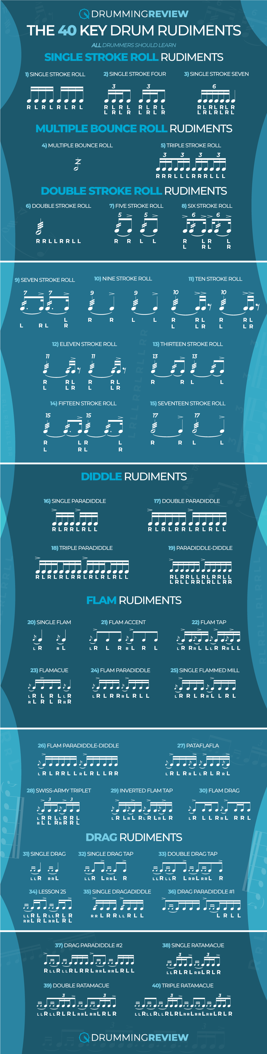 40 Drum Rudiments Infographic
