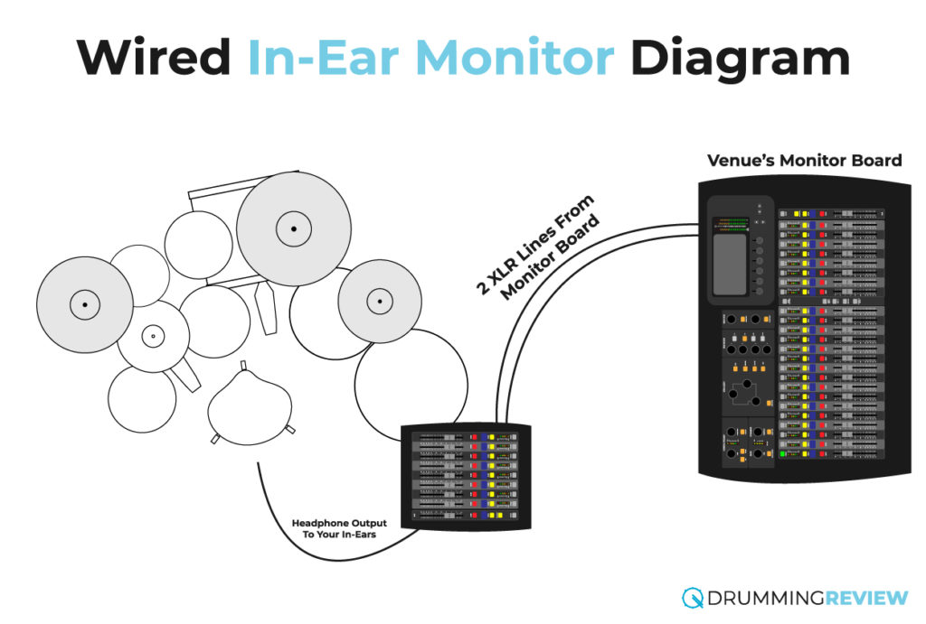 Wired In Ear Monitors Diagram